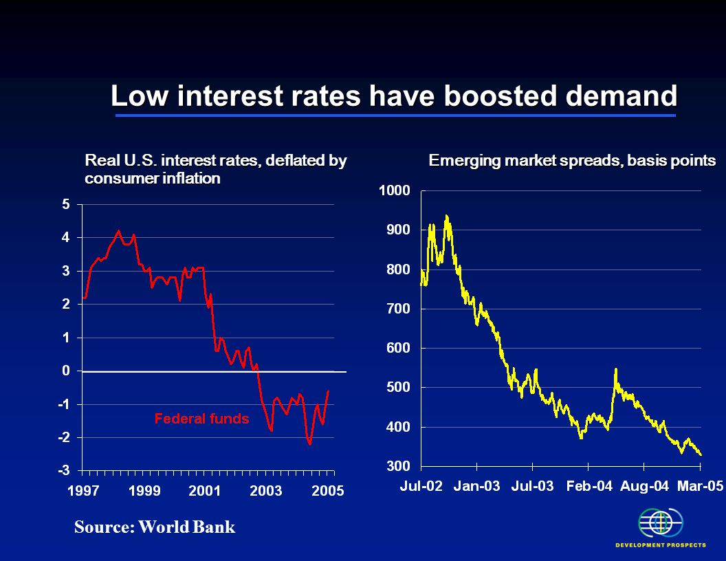 Low interest rates have boosted demand Real U.S.