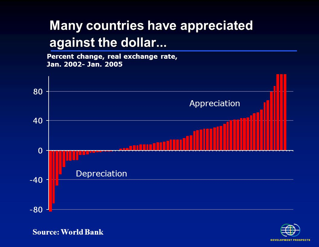 Many countries have appreciated against the dollar...