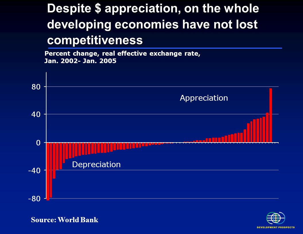 Despite $ appreciation, on the whole developing economies have not lost competitiveness Percent change, real effective exchange rate, Jan.