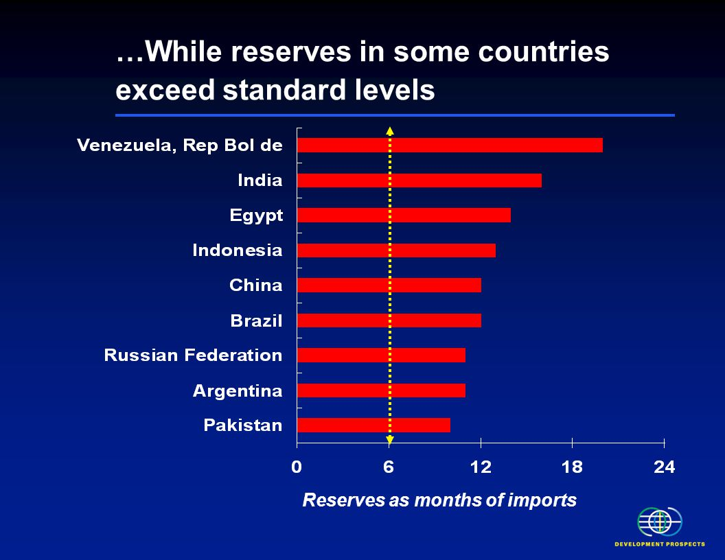 …While reserves in some countries exceed standard levels Reserves as months of imports