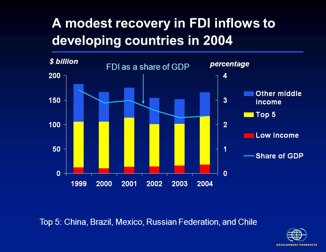 $ billion A modest recovery in FDI inflows to developing countries in 2004 FDI as a share of GDP Top 5: China, Brazil, Mexico, Russian Federation, and Chile percentage