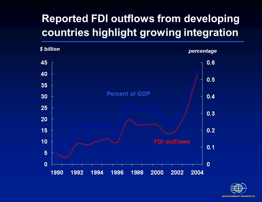 Reported FDI outflows from developing countries highlight growing integration $ billion percentage