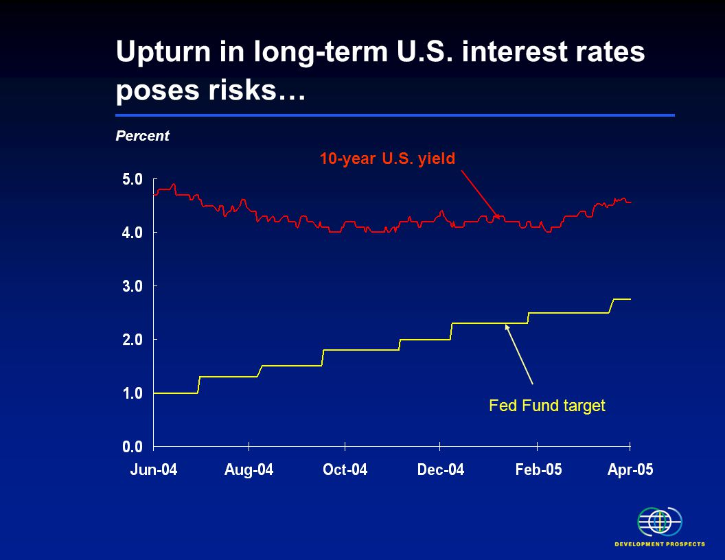 Upturn in long-term U.S. interest rates poses risks… Percent Fed Fund target 10-year U.S. yield