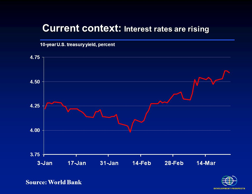 Current context: Interest rates are rising Source: World Bank 10-year U.S. treasury yield, percent