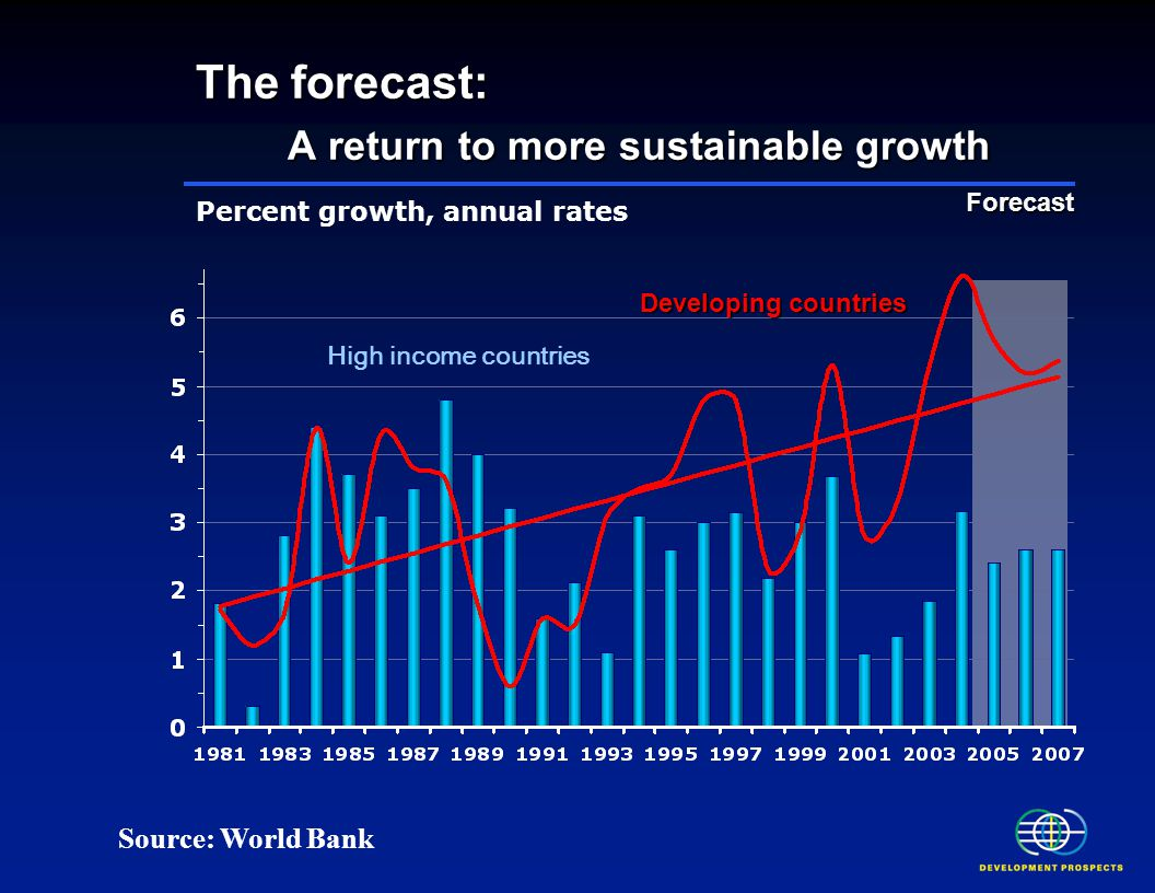 The forecast: A return to more sustainable growth Percent growth, annual rates Forecast Developing countries High income countries Source: World Bank