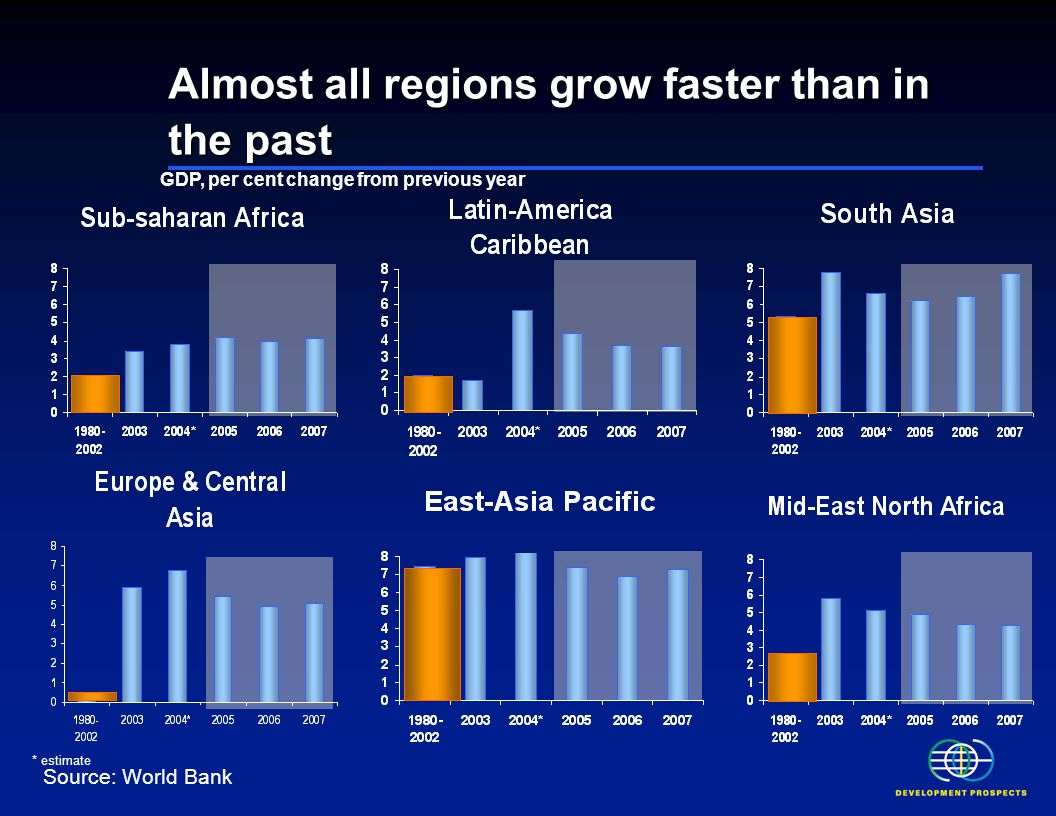 Almost all regions grow faster than in the past Source: World Bank * estimate GDP, per cent change from previous year