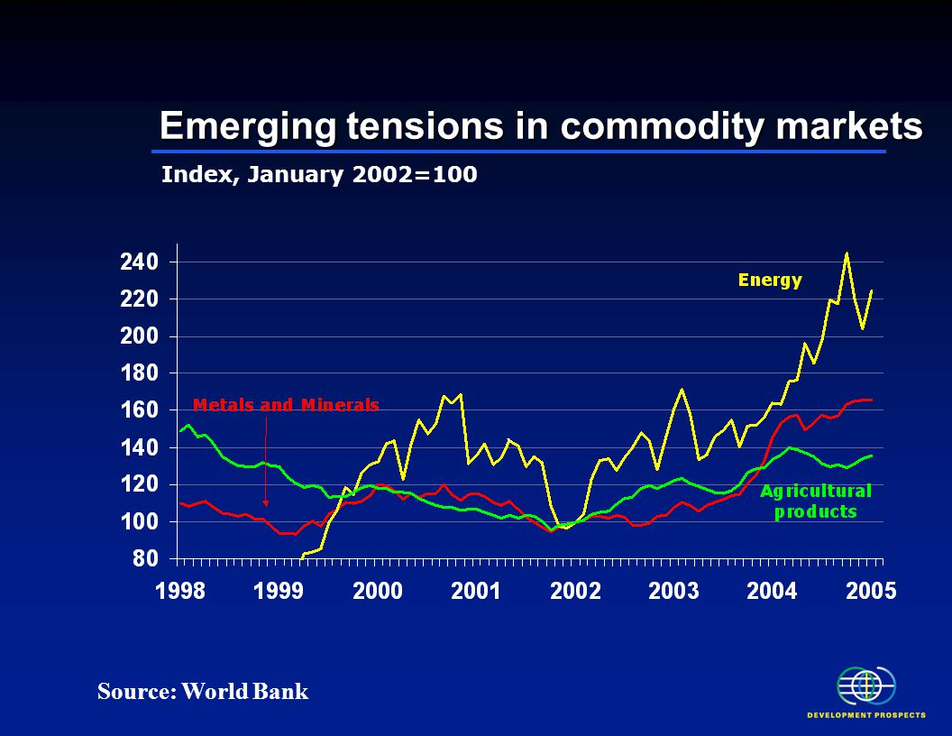 Emerging tensions in commodity markets Index, January 2002=100 Source: World Bank