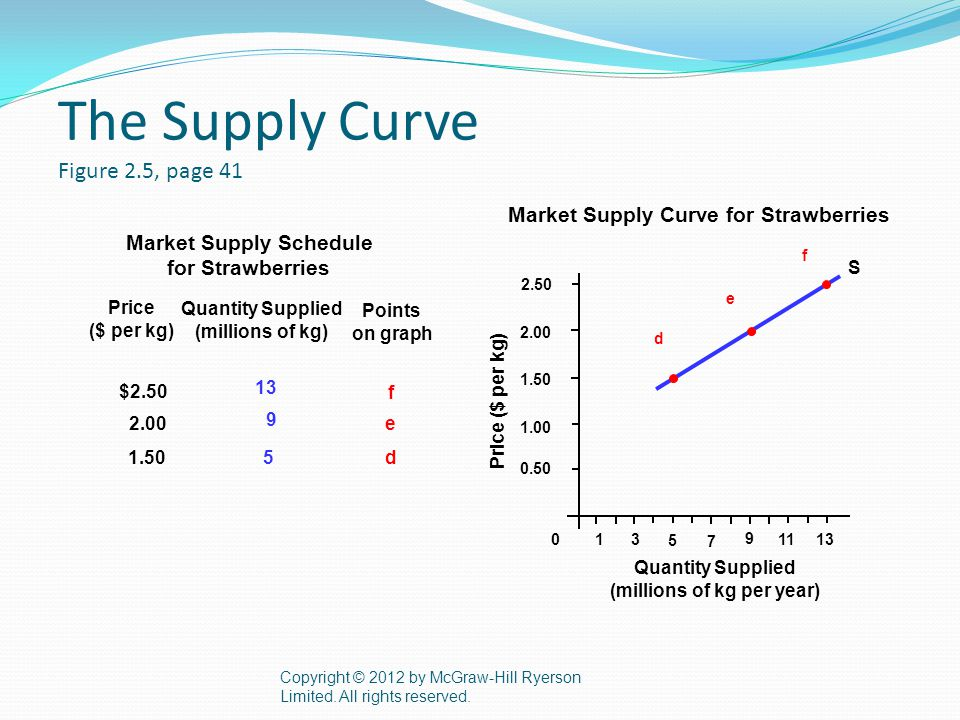The Supply Curve Figure 2.5, page 41 Copyright © 2012 by McGraw-Hill Ryerson Limited.