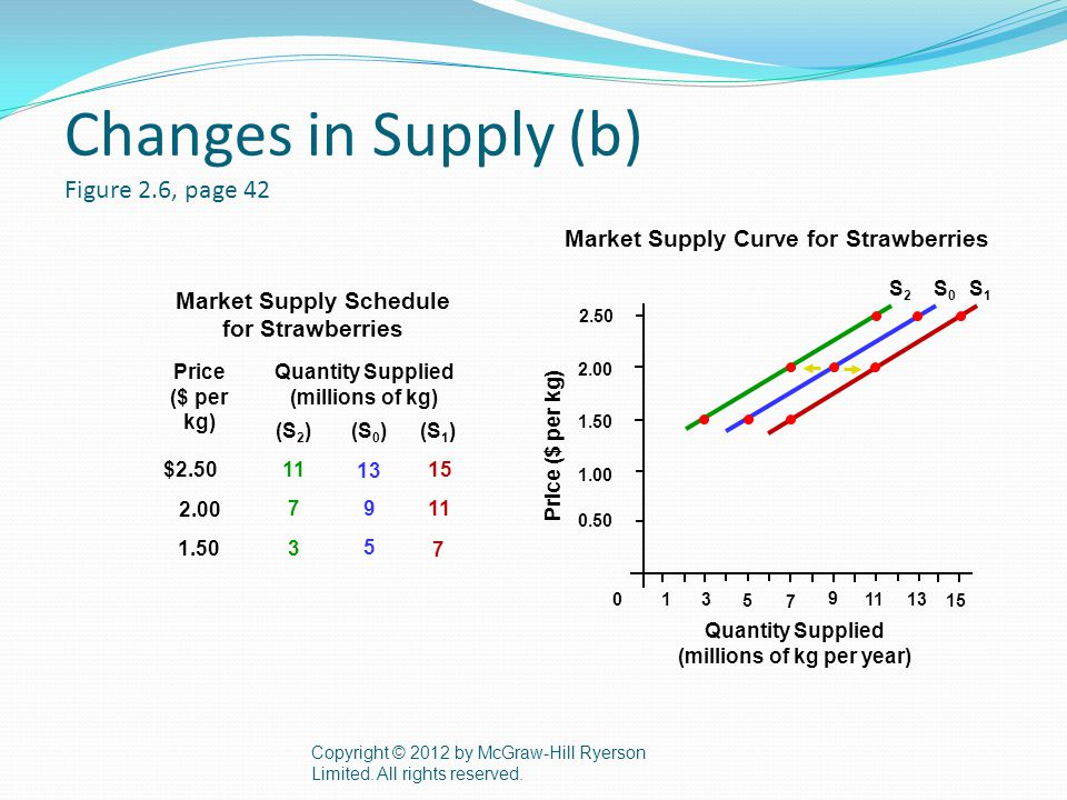 Changes in Supply (b) Figure 2.6, page 42 Copyright © 2012 by McGraw-Hill Ryerson Limited.
