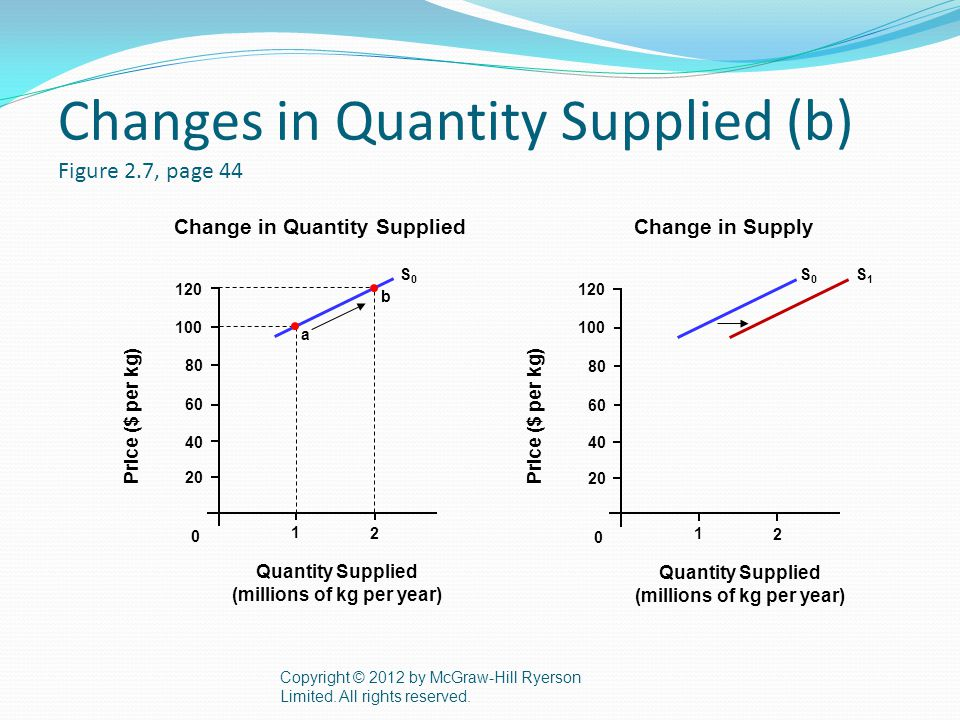 Changes in Quantity Supplied (b) Figure 2.7, page 44 Copyright © 2012 by McGraw-Hill Ryerson Limited.