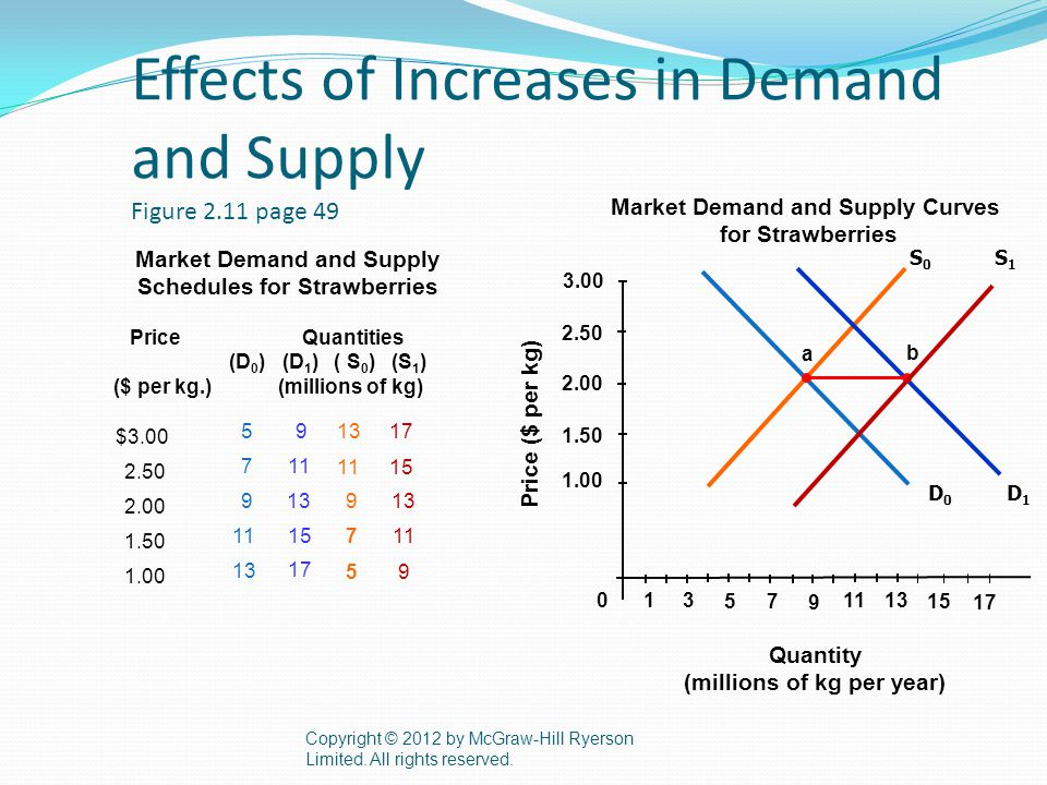 Effects of Increases in Demand and Supply Figure 2.11 page 49 Copyright © 2012 by McGraw-Hill Ryerson Limited.