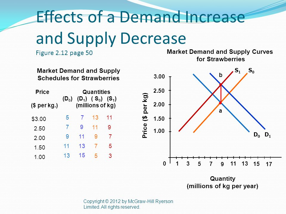 Effects of a Demand Increase and Supply Decrease Figure 2.12 page 50 Copyright © 2012 by McGraw-Hill Ryerson Limited.