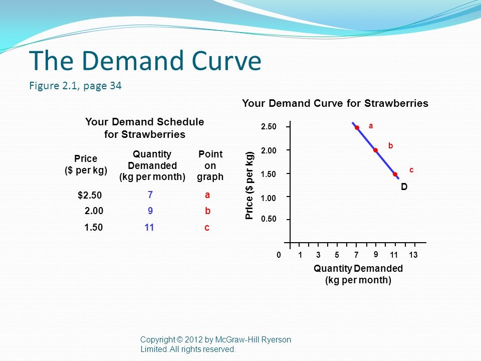 The Demand Curve Figure 2.1, page 34 Copyright © 2012 by McGraw-Hill Ryerson Limited.