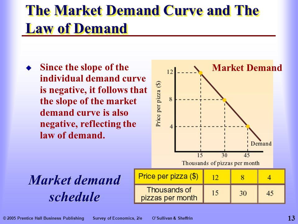 13 © 2005 Prentice Hall Business PublishingSurvey of Economics, 2/eO'Sullivan & Sheffrin The Market Demand Curve and The Law of Demand  Since the slope of the individual demand curve is negative, it follows that the slope of the market demand curve is also negative, reflecting the law of demand.