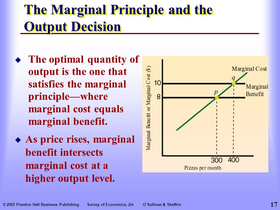 17 © 2005 Prentice Hall Business PublishingSurvey of Economics, 2/eO'Sullivan & Sheffrin The Marginal Principle and the Output Decision  The optimal quantity of output is the one that satisfies the marginal principle—where marginal cost equals marginal benefit.