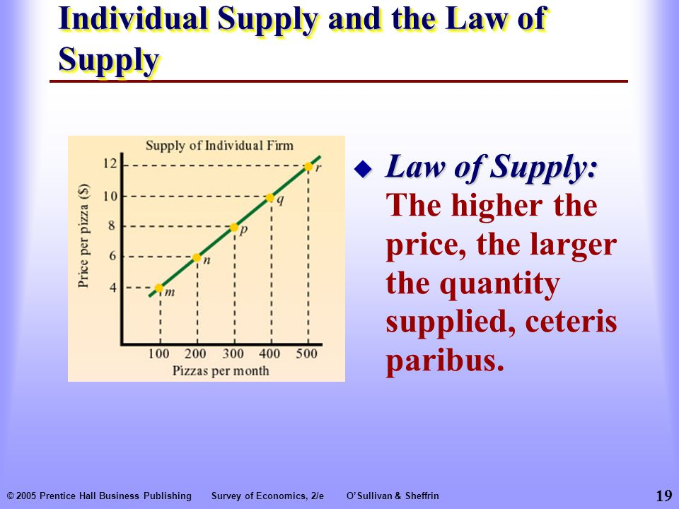 19 © 2005 Prentice Hall Business PublishingSurvey of Economics, 2/eO'Sullivan & Sheffrin Individual Supply and the Law of Supply  Law of Supply:  Law of Supply: The higher the price, the larger the quantity supplied, ceteris paribus.