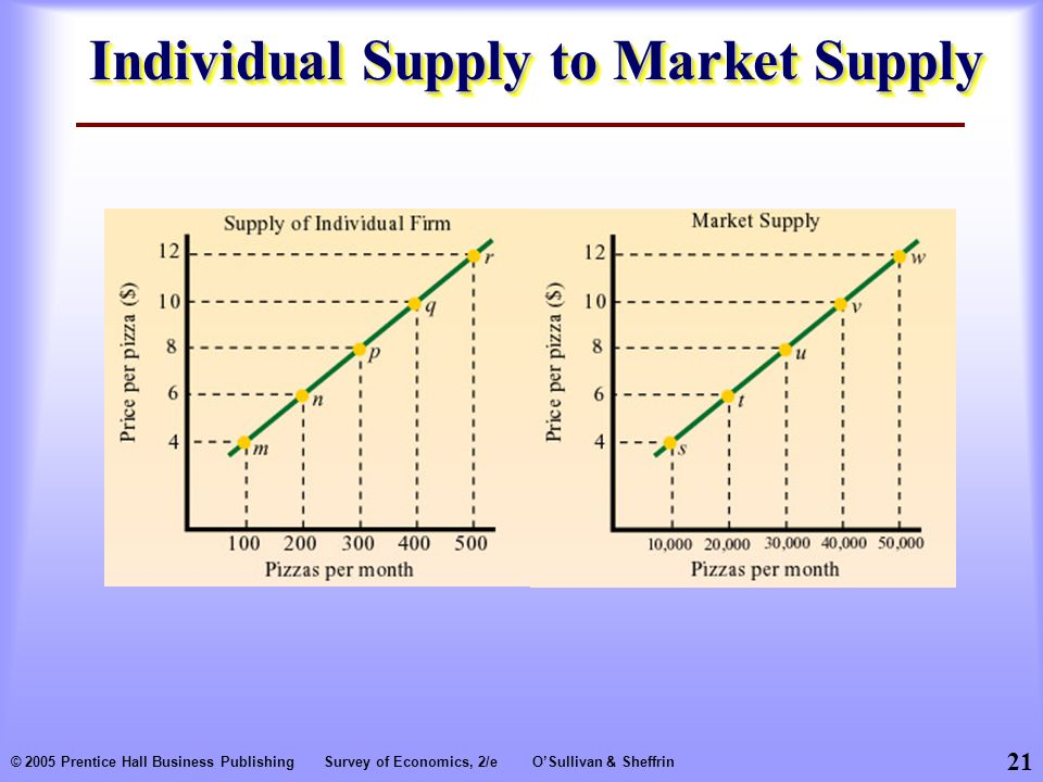 21 © 2005 Prentice Hall Business PublishingSurvey of Economics, 2/eO'Sullivan & Sheffrin Individual Supply to Market Supply