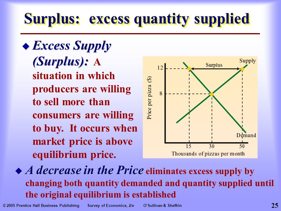 25 © 2005 Prentice Hall Business PublishingSurvey of Economics, 2/eO'Sullivan & Sheffrin Surplus: excess quantity supplied  Excess Supply (Surplus):  Excess Supply (Surplus): A situation in which producers are willing to sell more than consumers are willing to buy.