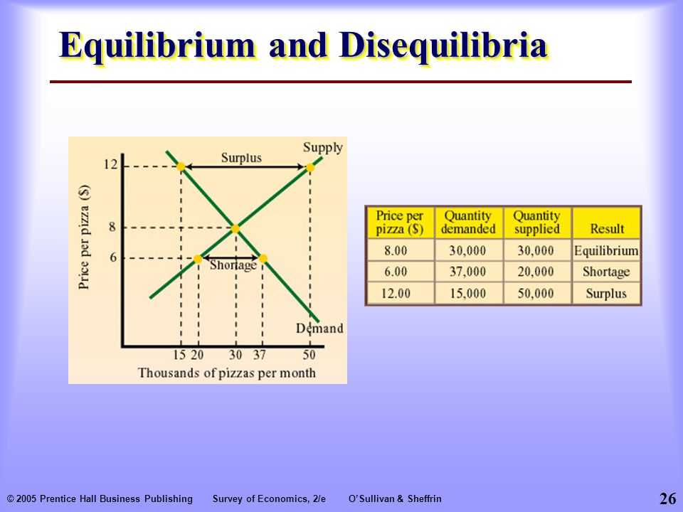 26 © 2005 Prentice Hall Business PublishingSurvey of Economics, 2/eO'Sullivan & Sheffrin Equilibrium and Disequilibria