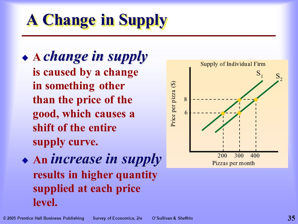 35 © 2005 Prentice Hall Business PublishingSurvey of Economics, 2/eO'Sullivan & Sheffrin A Change in Supply change in supply  A change in supply is caused by a change in something other than the price of the good, which causes a shift of the entire supply curve.