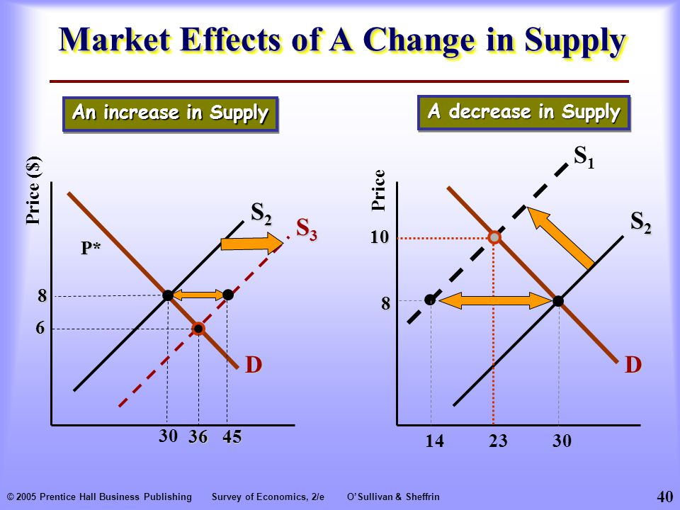 40 © 2005 Prentice Hall Business PublishingSurvey of Economics, 2/eO'Sullivan & Sheffrin Market Effects of A Change in Supply Price S2S2S2S2 D S1S P*Price ($) An increase in Supply A decrease in Supply S2S2S2S2 D 30 8 S3S3S3S3 45 6