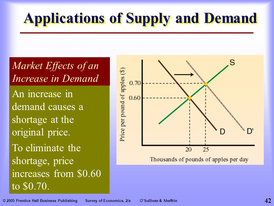 42 © 2005 Prentice Hall Business PublishingSurvey of Economics, 2/eO'Sullivan & Sheffrin Applications of Supply and Demand Market Effects of an Increase in Demand An increase in demand causes a shortage at the original price.