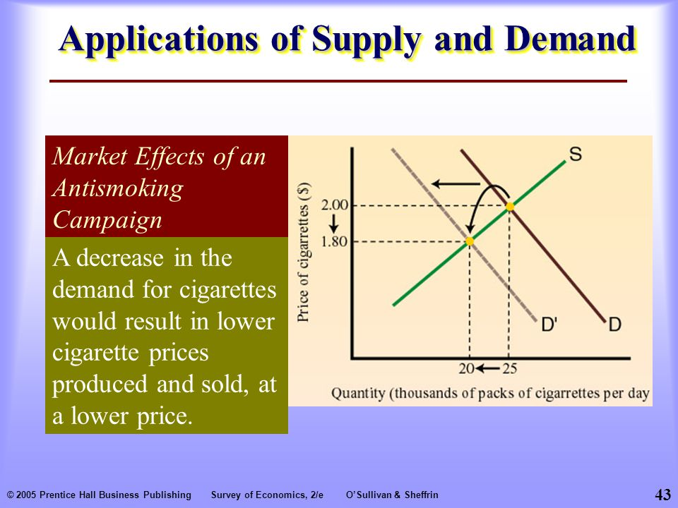 43 © 2005 Prentice Hall Business PublishingSurvey of Economics, 2/eO'Sullivan & Sheffrin Applications of Supply and Demand Market Effects of an Antismoking Campaign A decrease in the demand for cigarettes would result in lower cigarette prices produced and sold, at a lower price.