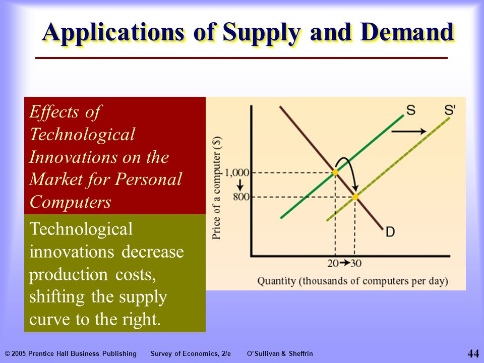 44 © 2005 Prentice Hall Business PublishingSurvey of Economics, 2/eO'Sullivan & Sheffrin Applications of Supply and Demand Effects of Technological Innovations on the Market for Personal Computers Technological innovations decrease production costs, shifting the supply curve to the right.