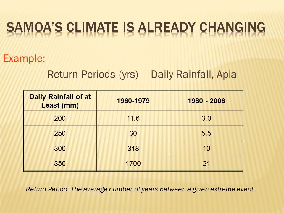 Example: Return Periods (yrs) – Daily Rainfall, Apia Daily Rainfall of at Least (mm) Return Period: The average number of years between a given extreme event