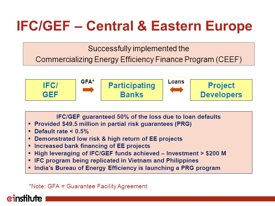 IFC/GEF – Central & Eastern Europe Successfully implemented the Commercializing Energy Efficiency Finance Program (CEEF) IFC/ GEF Participating Banks Project Developers GFA*Loans IFC/GEF guaranteed 50% of the loss due to loan defaults  Provided $49.5 million in partial risk guarantees (PRG)  Default rate < 0.5%  Demonstrated low risk & high return of EE projects  Increased bank financing of EE projects  High leveraging of IFC/GEF funds achieved – Investment > $200 M  IFC program being replicated in Vietnam and Philippines  India's Bureau of Energy Efficiency is launching a PRG program *Note: GFA = Guarantee Facility Agreement