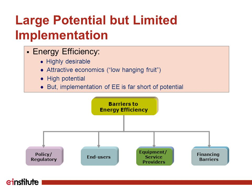 Large Potential but Limited Implementation Barriers to Energy Efficiency Policy/ Regulatory End-users Equipment/ Service Providers Financing Barriers  Energy Efficiency: Highly desirable Attractive economics ( low hanging fruit ) High potential But, implementation of EE is far short of potential