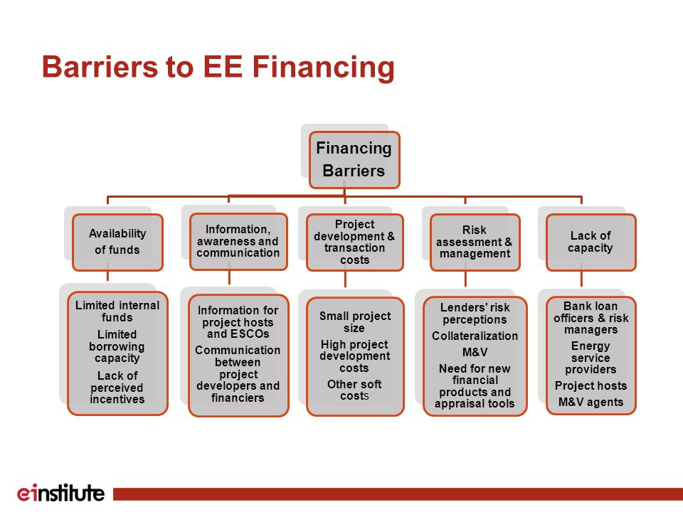 Barriers to EE Financing Financing Barriers Availability of funds Limited internal funds Limited borrowing capacity Lack of perceived incentives Information, awareness and communication Information for project hosts and ESCOs Communication between project developers and financiers Project development & transaction costs Small project size High project development costs Other soft costs Risk assessment & management Lenders risk perceptions Collateralization M&V Need for new financial products and appraisal tools Lack of capacity Bank loan officers & risk managers Energy service providers Project hosts M&V agents