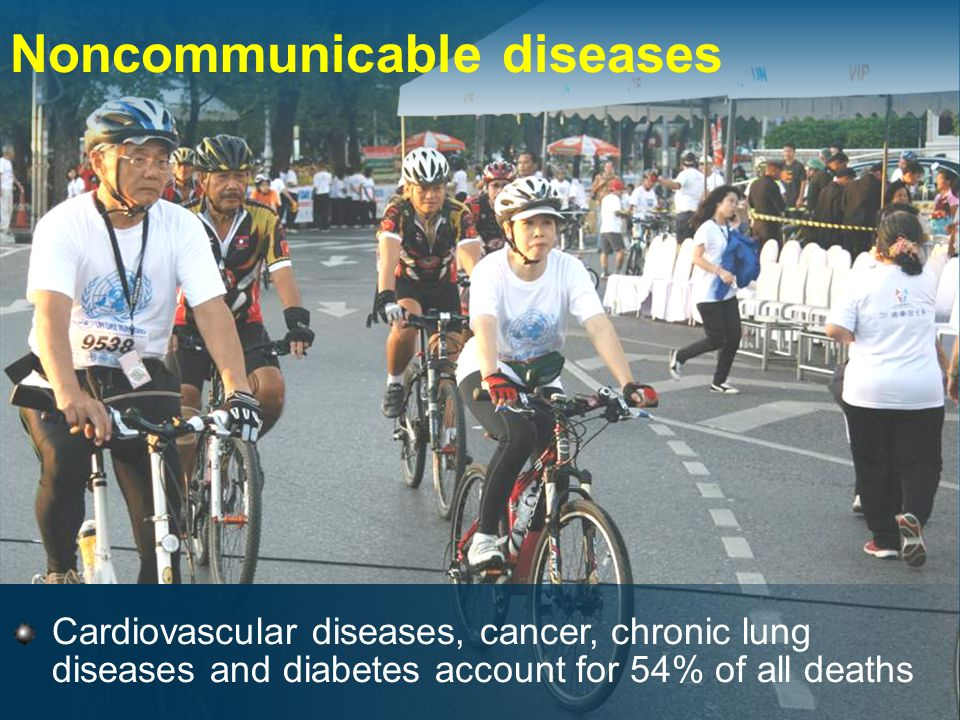 Cardiovascular diseases, cancer, chronic lung diseases and diabetes account for 54% of all deaths