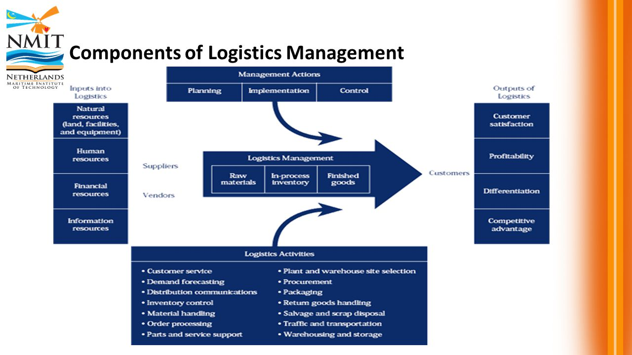 logistics management Advance your skills, further your career study our supply chain and logistics management course part-time call the business school at varsity college today.