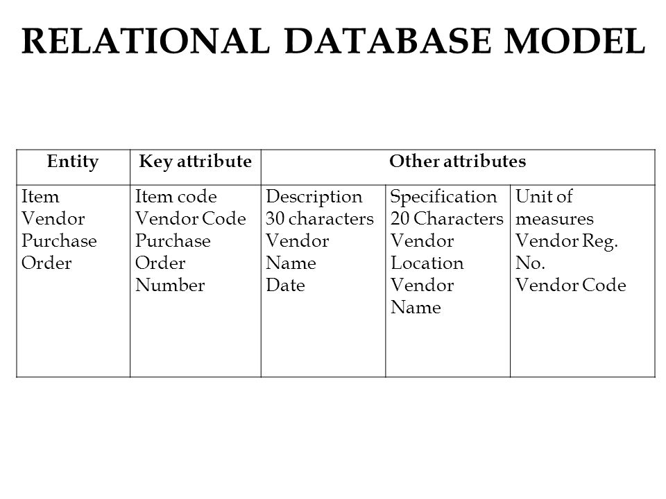 RELATIONAL DATABASE MODEL EntityKey attributeOther attributes Item Vendor Purchase Order Item code Vendor Code Purchase Order Number Description 30 characters Vendor Name Date Specification 20 Characters Vendor Location Vendor Name Unit of measures Vendor Reg.