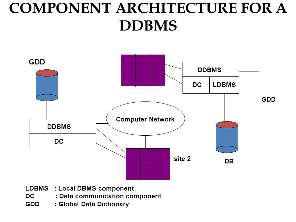 COMPONENT ARCHITECTURE FOR A DDBMS GDD DDBMS DC Computer Network DDBMS DCLDBMS LDBMS : Local DBMS component DC : Data communication component GDD : Global Data Dictionary site 2 DB GDD