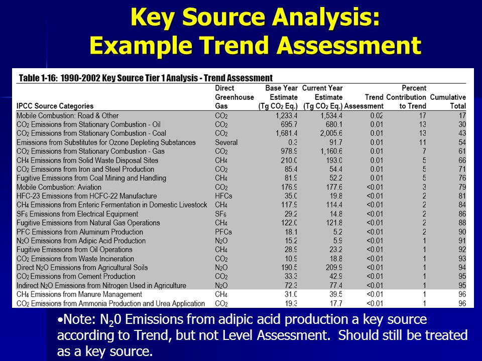 Key Source Analysis: Example Trend Assessment Note: N 2 0 Emissions from adipic acid production a key source according to Trend, but not Level Assessment.