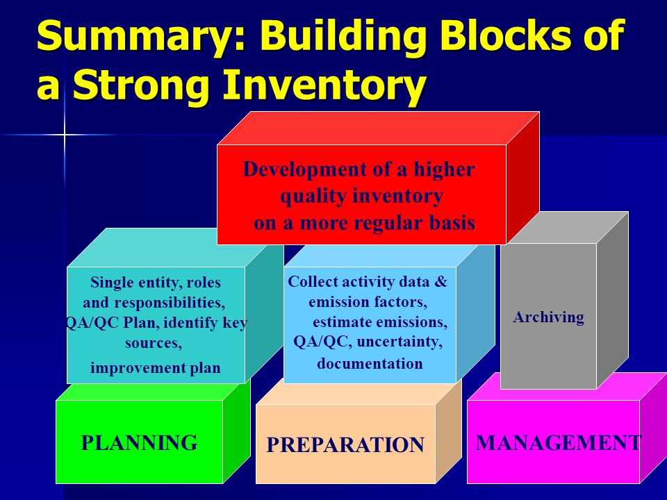 Summary: Building Blocks of a Strong Inventory PREPARATION PLANNING MANAGEMENT Archiving Single entity, roles and responsibilities, QA/QC Plan, identify key sources, improvement plan Collect activity data & emission factors, estimate emissions, QA/QC, uncertainty, documentation Development of a higher quality inventory on a more regular basis