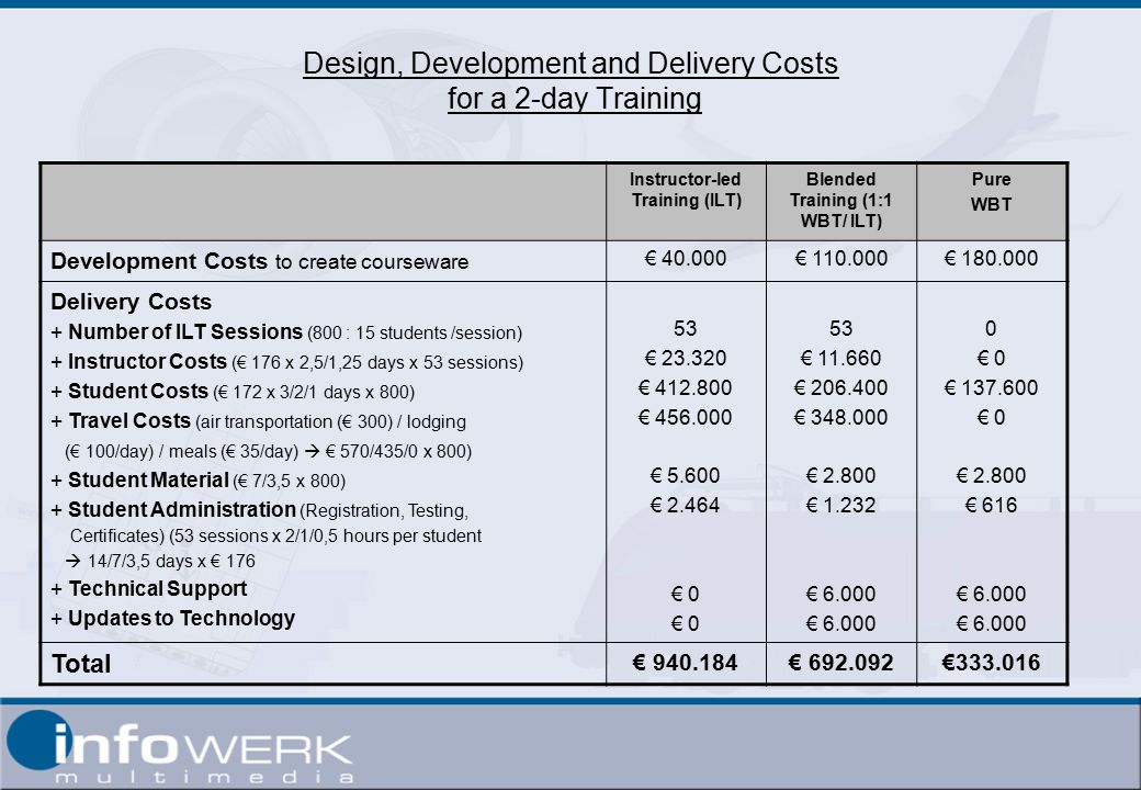 Design, Development and Delivery Costs for a 2-day Training Instructor-led Training (ILT) Blended Training (1:1 WBT/ ILT) Pure WBT Development Costs to create courseware € € € Delivery Costs + Number of ILT Sessions (800 : 15 students /session) + Instructor Costs (€ 176 x 2,5/1,25 days x 53 sessions) + Student Costs (€ 172 x 3/2/1 days x 800) + Travel Costs (air transportation (€ 300) / lodging (€ 100/day) / meals (€ 35/day)  € 570/435/0 x 800) + Student Material (€ 7/3,5 x 800) + Student Administration (Registration, Testing, Certificates) (53 sessions x 2/1/0,5 hours per student  14/7/3,5 days x € Technical Support + Updates to Technology 53 € € € € € € 0 53 € € € € € € € 0 € € 0 € € 616 € Total € € €