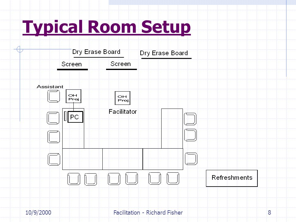 10/9/2000Facilitation - Richard Fisher8 Typical Room Setup