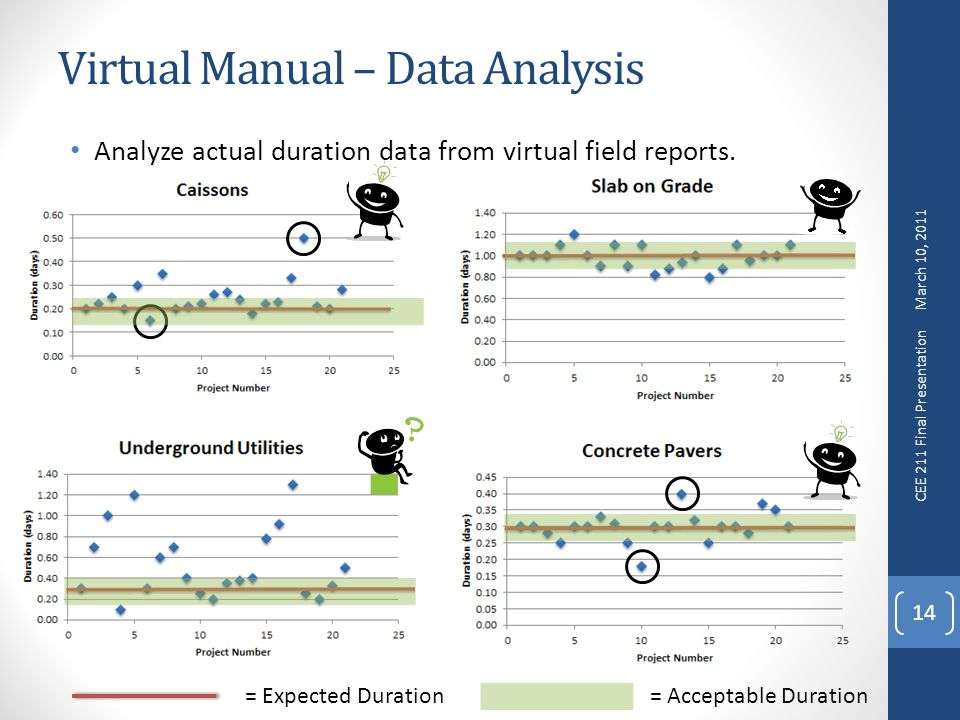 Virtual Manual – Data Analysis Analyze actual duration data from virtual field reports.