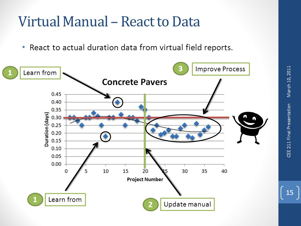 Virtual Manual – React to Data React to actual duration data from virtual field reports.