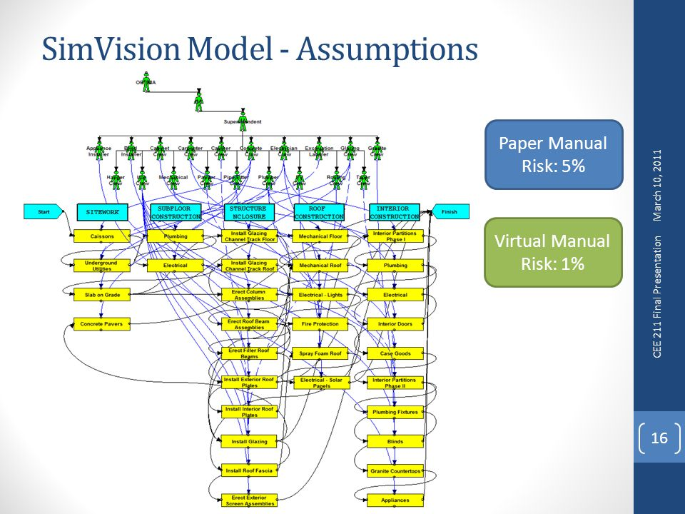 SimVision Model - Assumptions 16 Paper Manual Risk: 5% Virtual Manual Risk: 1% March 10, 2011 CEE 211 Final Presentation