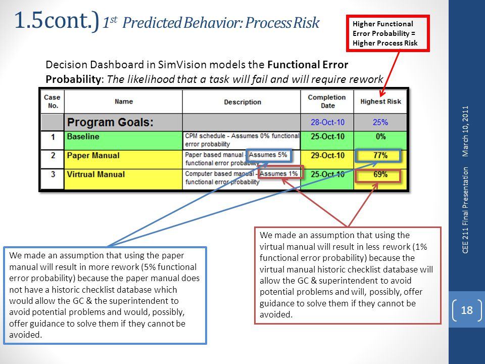 1.5cont.) 1 st Predicted Behavior: Process Risk 18 Decision Dashboard in SimVision models the Functional Error Probability: The likelihood that a task will fail and will require rework We made an assumption that using the virtual manual will result in less rework (1% functional error probability) because the virtual manual historic checklist database will allow the GC & superintendent to avoid potential problems and will, possibly, offer guidance to solve them if they cannot be avoided.