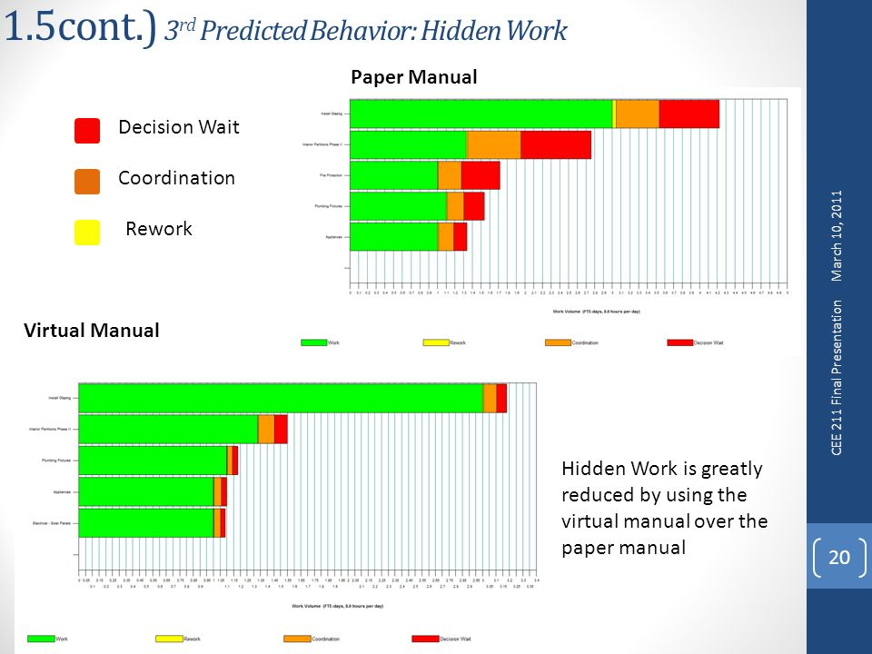 1.5cont.) 3 rd Predicted Behavior: Hidden Work 20 Decision Wait Coordination Rework Virtual Manual Paper Manual Hidden Work is greatly reduced by using the virtual manual over the paper manual March 10, 2011 CEE 211 Final Presentation