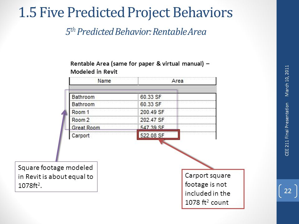 1.5 Five Predicted Project Behaviors 5 th Predicted Behavior: Rentable Area 22 Rentable Area (same for paper & virtual manual) – Modeled in Revit Carport square footage is not included in the 1078 ft 2 count Square footage modeled in Revit is about equal to 1078ft 2.