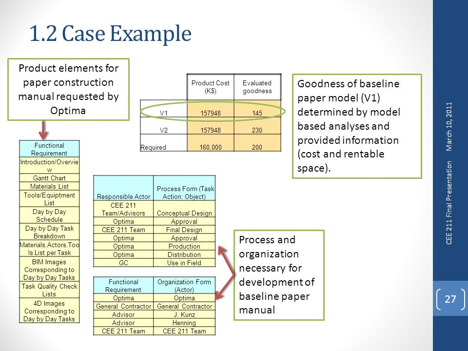 1.2 Case Example 27 Product Cost (K$) Evaluated goodness V V Required160, Functional Requirement Introduction/Overvie w Gantt Chart Materials List Tools/Equiptment List Day by Day Schedule Day by Day Task Breakdown Materials,Actors,Too ls List per Task BIM Images Corresponding to Day by Day Tasks Task Quality Check Lists 4D Images Corresponding to Day by Day Tasks Functional Requirement Organization Form (Actor) Optima General Contractor AdvisorJ.