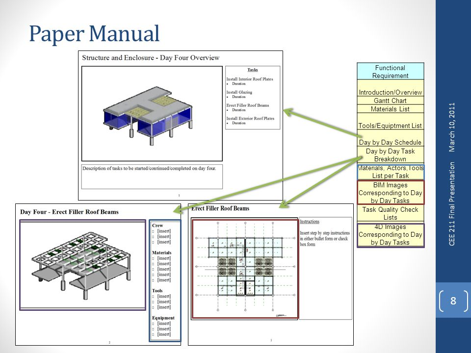 Paper Manual 8 Functional Requirement Introduction/Overview Gantt Chart Materials List Tools/Equiptment List Day by Day Schedule Day by Day Task Breakdown Materials, Actors,Tools List per Task BIM Images Corresponding to Day by Day Tasks Task Quality Check Lists 4D Images Corresponding to Day by Day Tasks March 10, 2011 CEE 211 Final Presentation