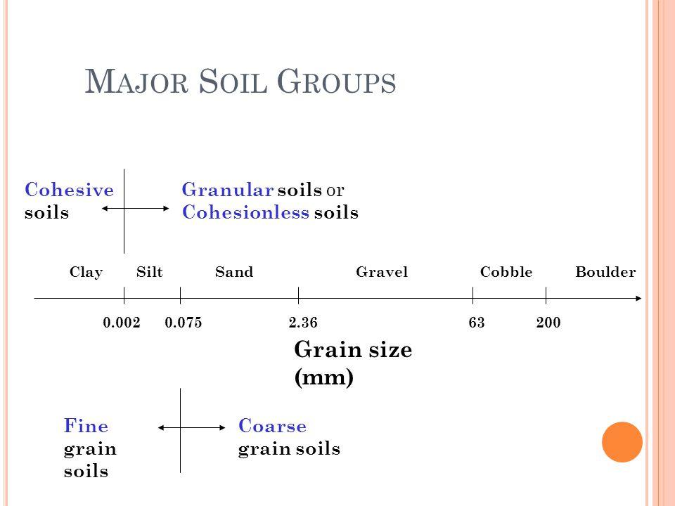 10 M AJOR S OIL G ROUPS 0.002200632.360.075 Grain size (mm) BoulderClaySiltSandGravelCobble Fine grain soils Coarse grain soils Granular soils or Cohesionless soils Cohesive soils