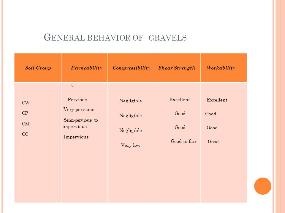 G ENERAL BEHAVIOR OF GRAVELS Soil GroupPermeabilityCompressibilityShear StrengthWorkability GW GP GM GC \ Pervious Very pervious Semi-pervious to impervious Impervious Negligible Very low Excellent Good Good to fair Excellent Good